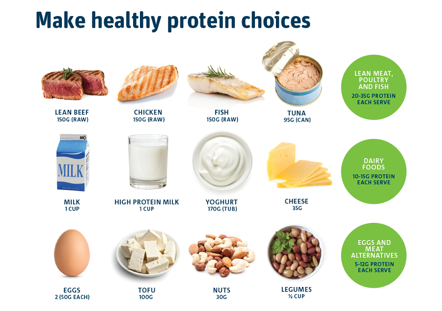 protein healthy choices