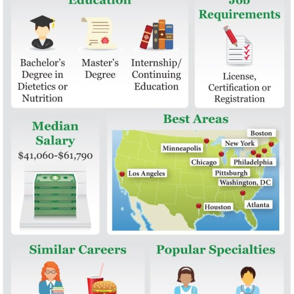degree for nutritionist